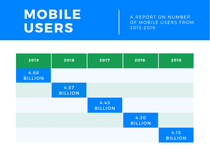 Number of mobile users.