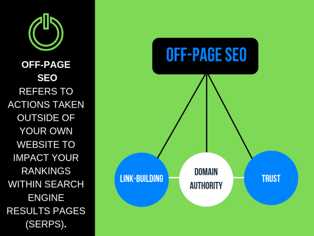 Various parts of Off Page SEO.