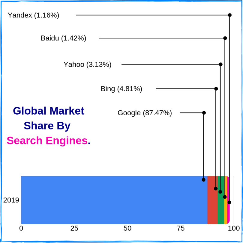 Global market share by search engines.