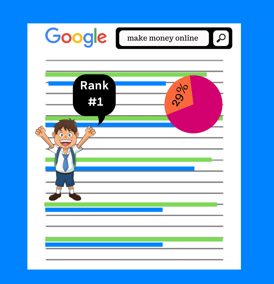 According to the statistics, the first position of the google gets 33 percent of the traffic. So, our focus is to rank in the top 3.