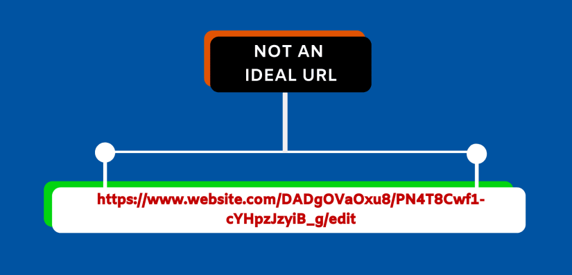 This is how your default URL looks like.