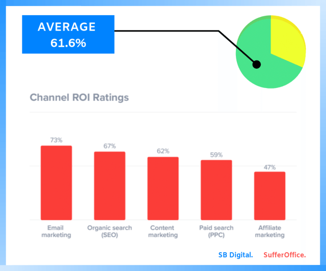 Digital marketing brings out high ROI. The average rating is 61.6%.