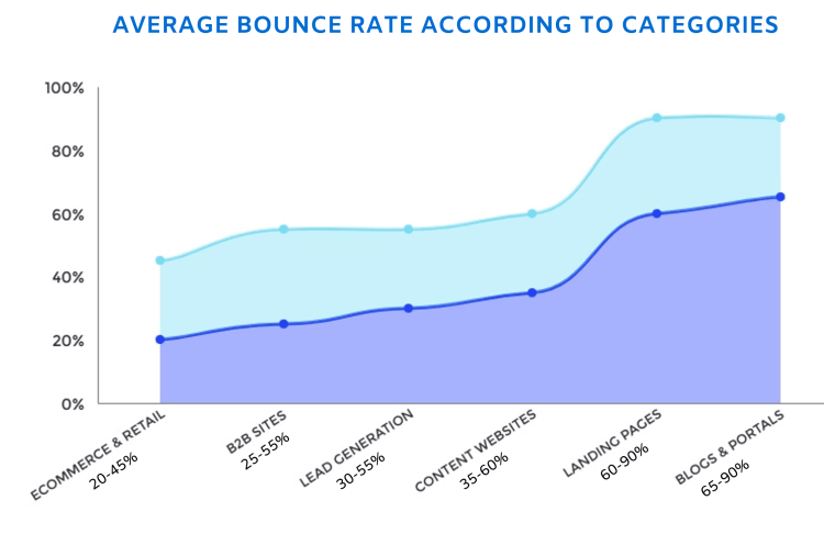 Average bounce rate according to industries.