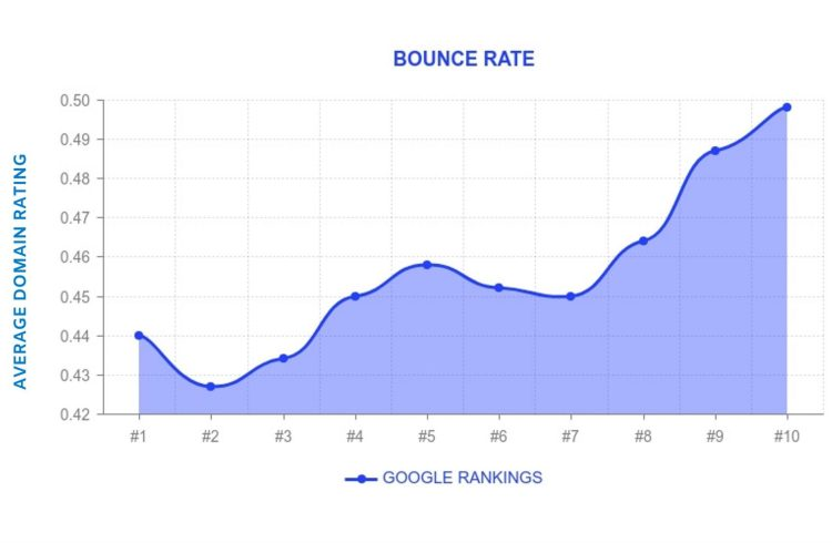 Google rankings and bounce rates.