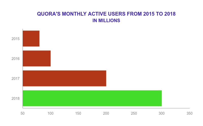 Quora has crossed 300 monthly active users.