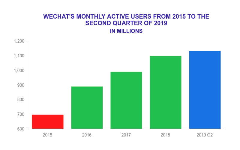 There are more than 1.1 billion WeChat users.