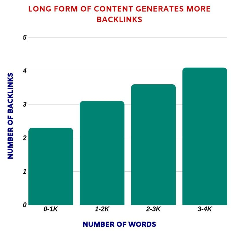 Long form of content generates more backlinks over time.