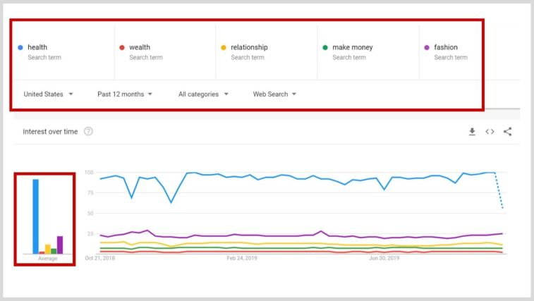 How to find a niche using Google Trends.