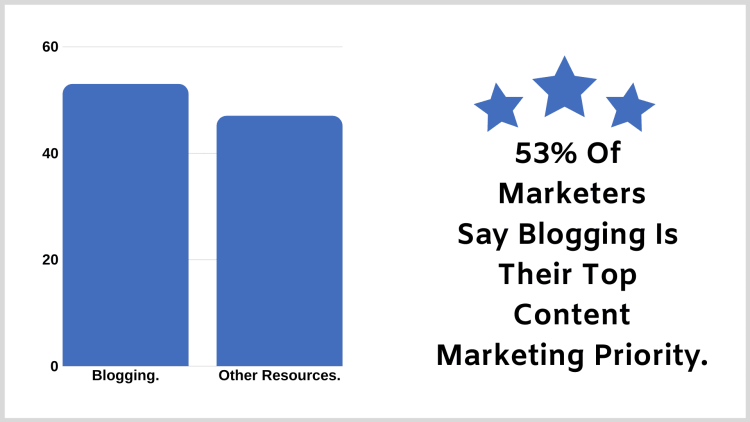 How to successfully start a blog: 53% of marketers say blogging is their top content marketing priority.