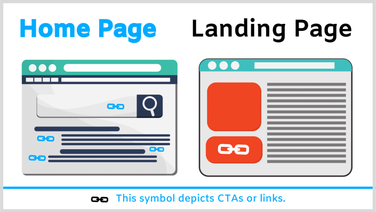 Home page has more CTAs than a landing page. That's the basic difference.