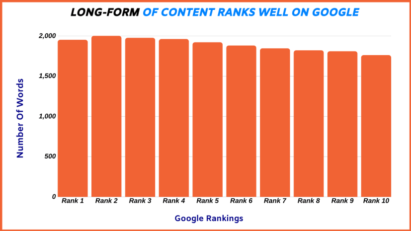 Long form of content generates more traffic overtime.