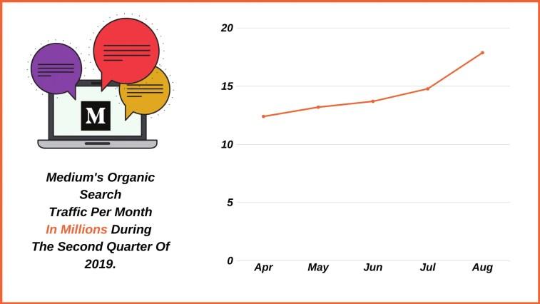Medium's organic monthly traffic in millions.