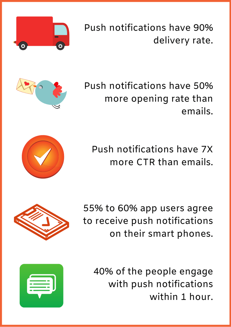 Push notifications statistics. Top push notifications stats to look out in 2020 and beyond.