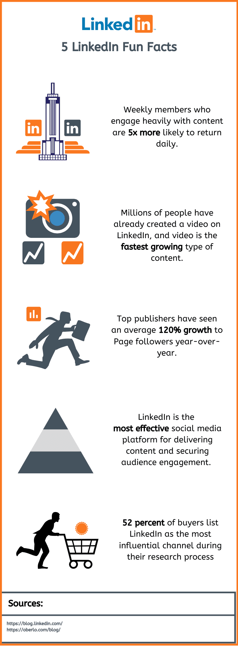 LinkedIn is considered one of the top content marketing platforms around the world. Here are 5 fun facts or stats about LinkedIn to notice.