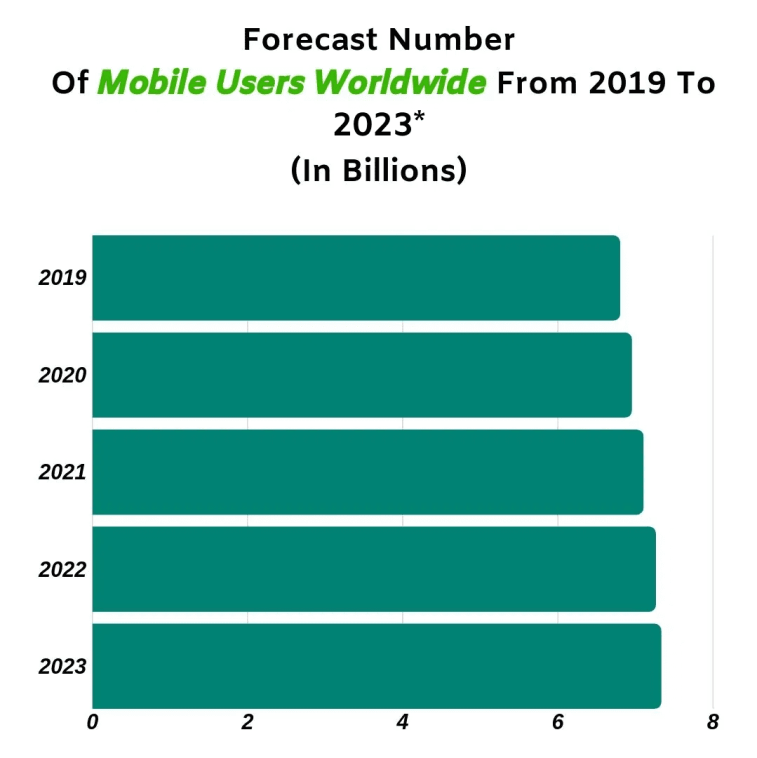 Mobile users statistics. There will be over 7 billion mobile users by 2023. There are over 6 billion in 2019.