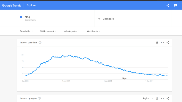 Search interest for 'blogging' is dying