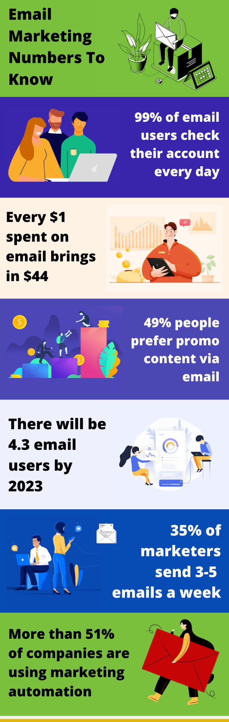 Is email marketing dead? Email marketing statistics