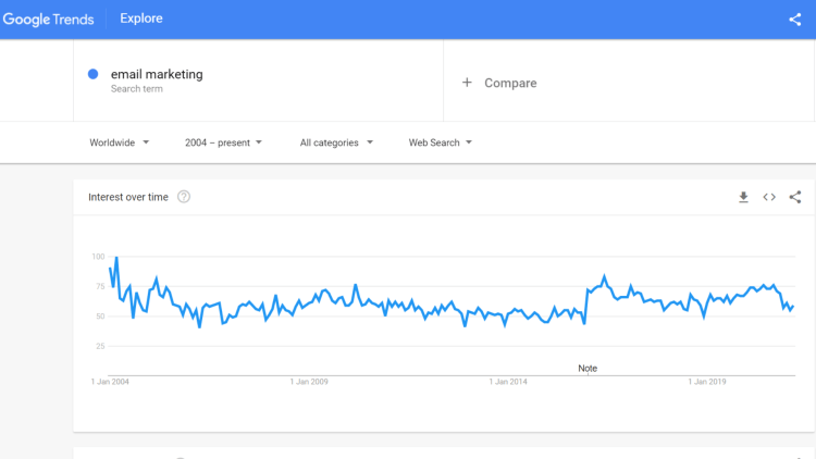 Is email marketing dead? Google Trens chart
