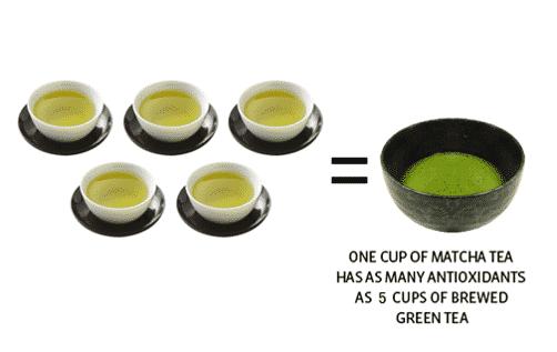 Matcha health