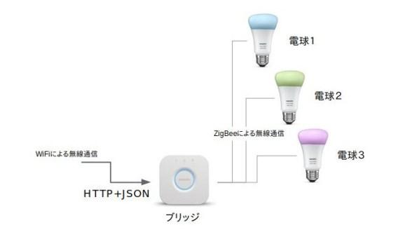 Hueの接続図。ブリッジと電球はZigBeeという無線規格で通信。APIから操作するのは、ブリッジに対してHTTP+JSONで行う