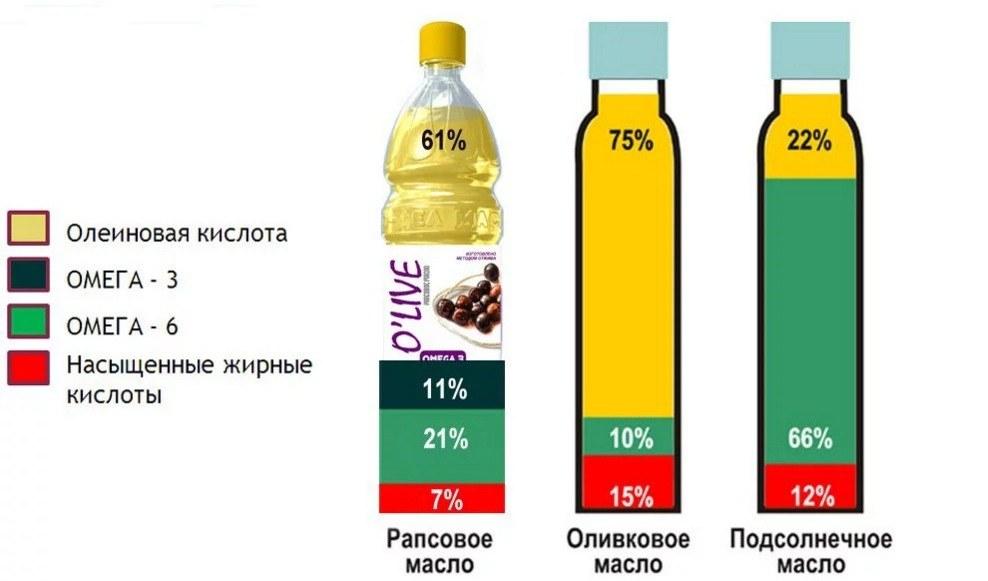 Чем полезно и как принимать оливковое масло. Оливковое масло вернёт здоровье и красоту