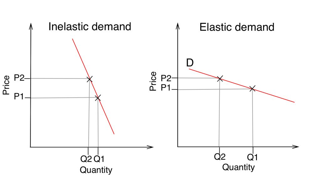 medium resolution of supply and demand diagram