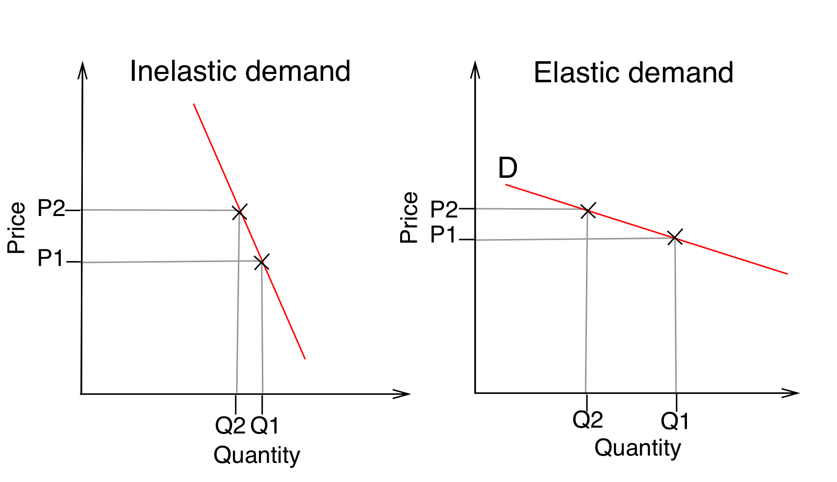 hight resolution of supply and demand diagram