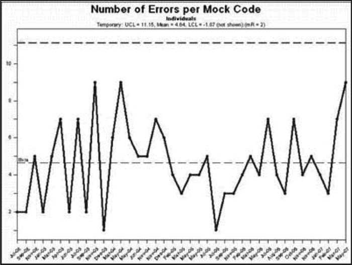 Lessons Learned from a Mock Code Blue Program at a Large Academic Medical Center
