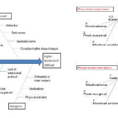 Fishbone Diagram Nursing Rockford Fosgate P3 Wiring Ways To Reduce Incidence Of Hospital Ward Acquired Delirium A Also Education Providers And Staff Must Be An Ongoing Process This Will Help The With Its Deleterious Sequelae