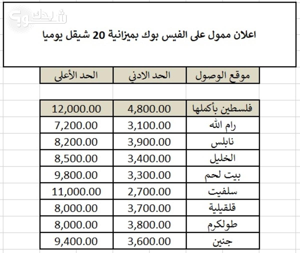 اعلان ممول على الفيس بوك بميزانة 20شيقل يوميا شو بدك من