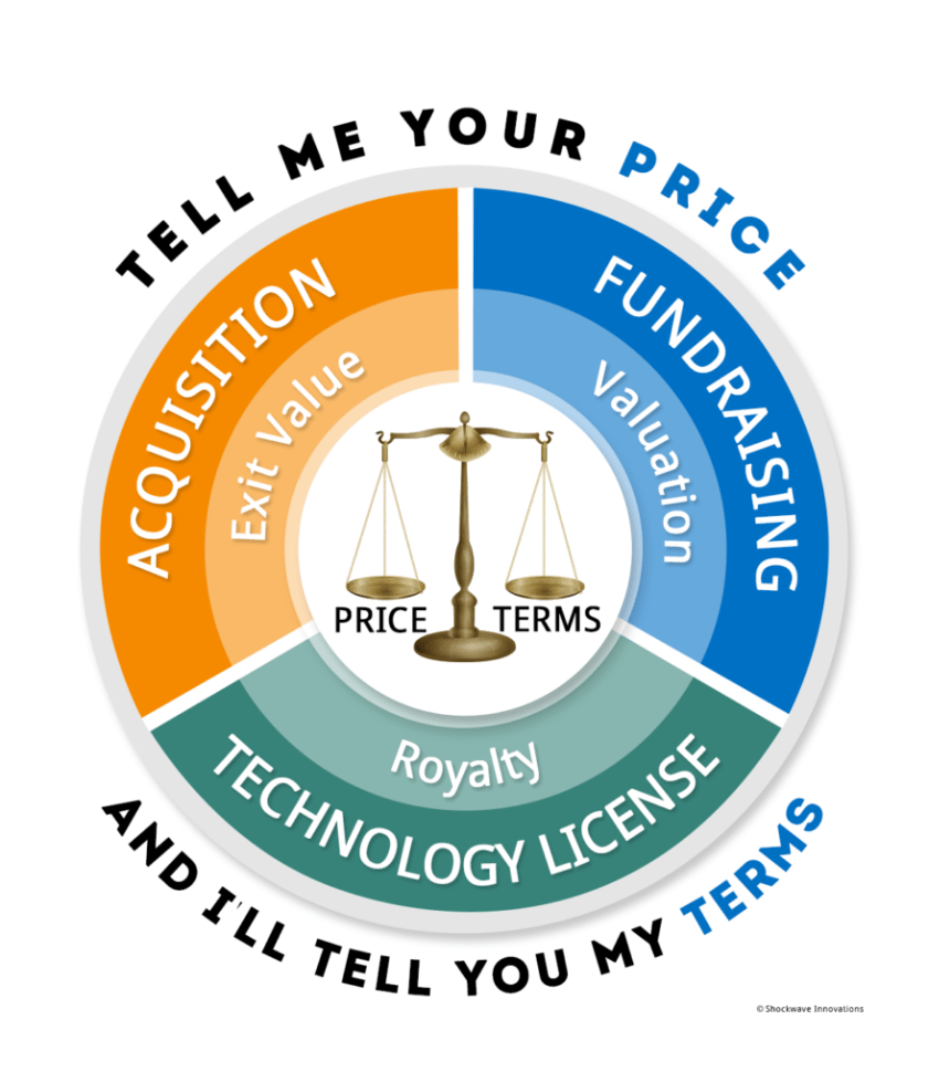 price versus terms