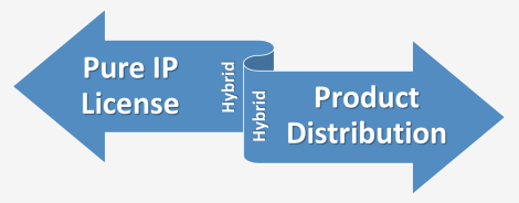 licensing your ip