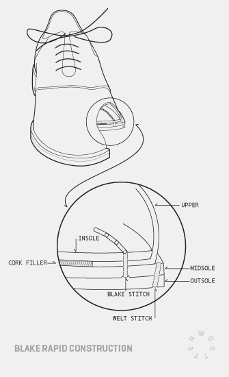 Guide – Methods of shoe construction