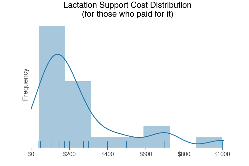 cost of lactation consultant appointments