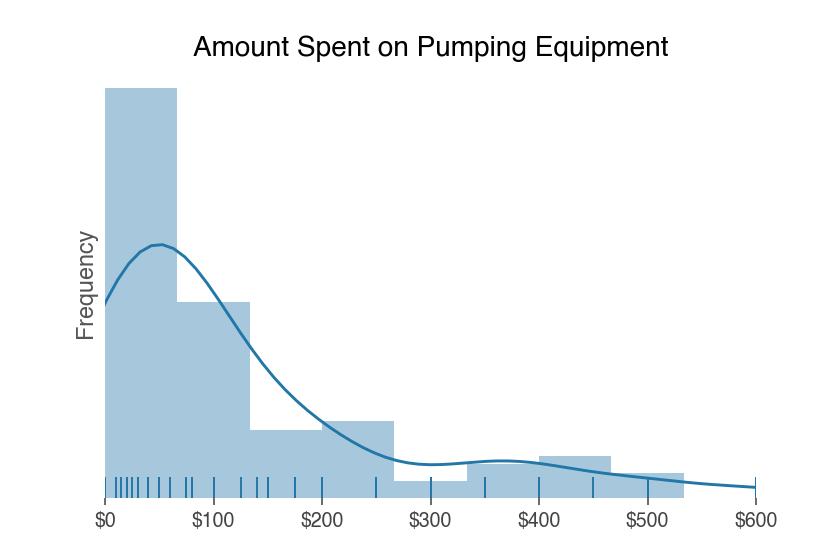 amount spent on breast pumping equipment