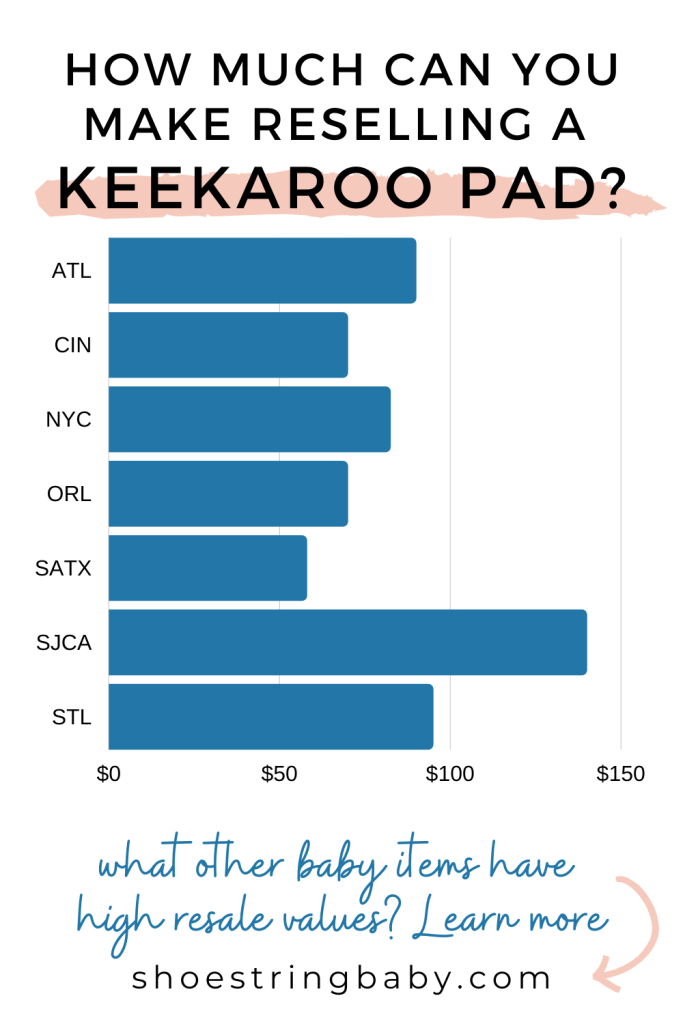 How much can you resell a Keekaroo baby changing pad for by city