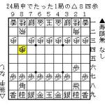将棋の戦法の人気調査:じゅげむの実戦50局