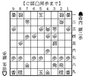 羽生森内19886