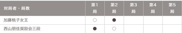 マイナビ女子オープン五番勝負