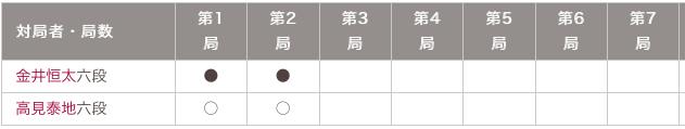 叡王戦七番勝負