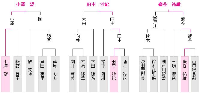 女流王座戦西日本アマチュア予選