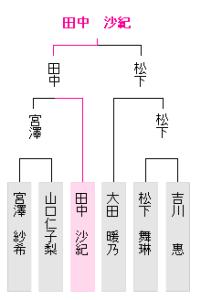 女流王座戦西日本大会予選