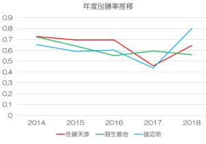 年度別勝率の比較
