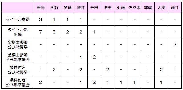 若手プロ棋士の実績比較表