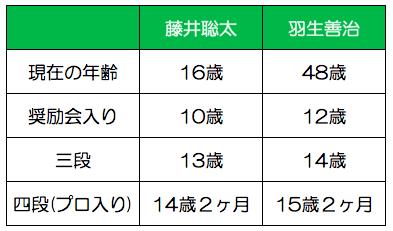 羽生善治藤井聡太年齢比較
