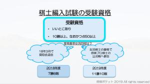 里見香奈女流四冠の棋士編入試験の可能性最新速報