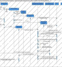 whfa initialization login sequence diagram [ 1292 x 1012 Pixel ]