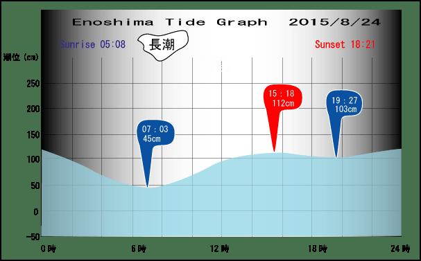 Tide-0824