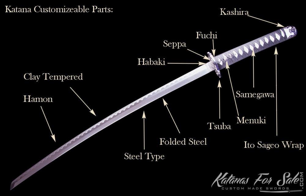 medium resolution of 2 how to measure the tsuka