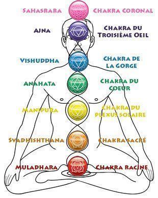 Les Chakras De La Guerison : chakras, guerison, Bracelet,